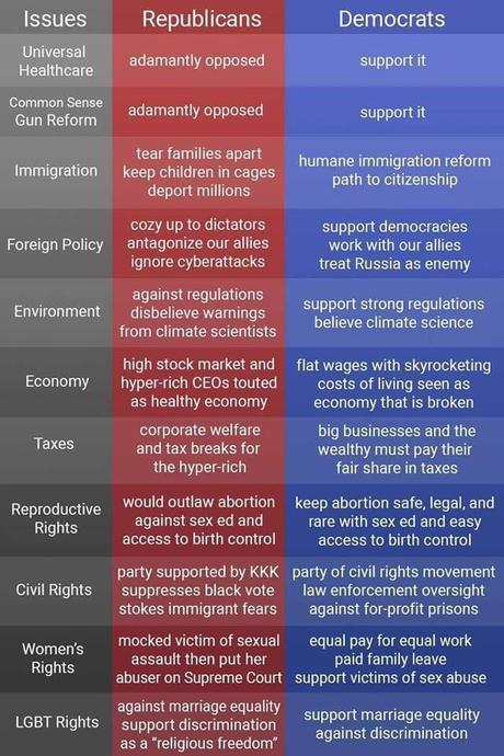 Democrats & Republicans - There Is A BIG Difference!