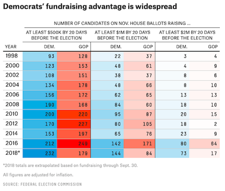 If Money Talks, Democrats Are Dominating The Conversation