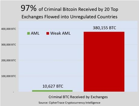bitcoin-flow-laundering-figures
