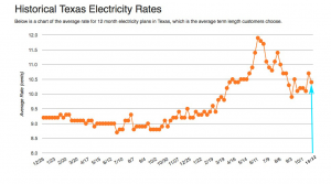Summer's done and Texas electricity prices are falling — but not for much longer!