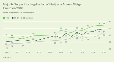 2 Out Of 3 Americans Now Support Legalizing Marijuana