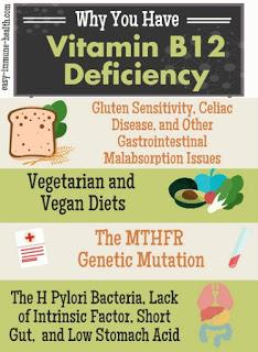 Do you feel tired? B12 Deficiency