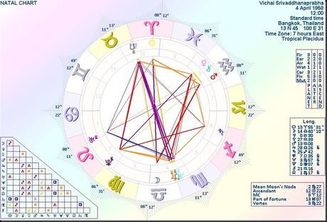 Vichai Srivaddhanaprabha – Fated by Uranus, Venus and a Full Moon