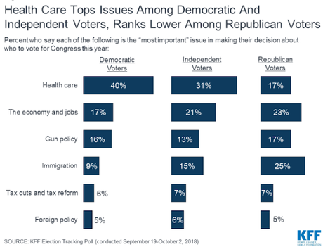Health Care Is An Important Issue In This Election