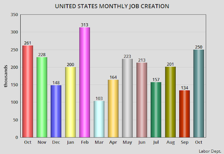 Unemployment Rate Remains Steady For October