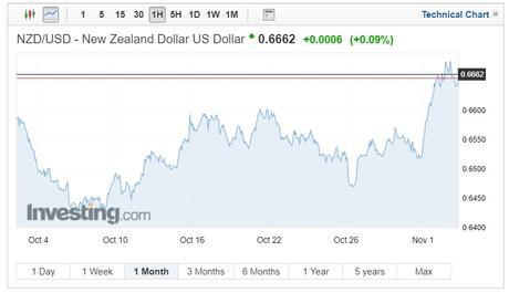 NZD/USD exchange rates chart on 5 November 2018