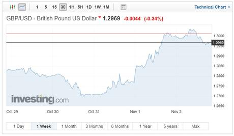 GBP/USD exchange rates chart on 6 November 2018