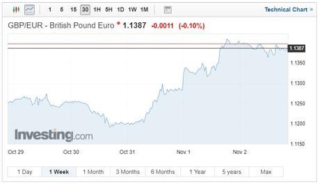 GBP/EUR exchange rates chart on 6 November 2018