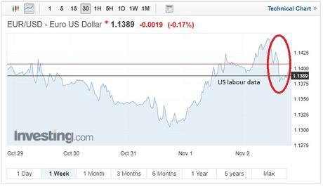 EUR/USD exchange rates chart on 8 November 2018