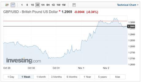 GBP/USD exchange rates chart on 8 November 2018