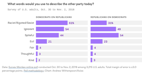 Democrats Think Republicans Are Racist (& They're Right)