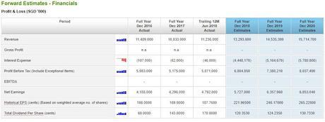 Case Study on DBS (SGX: D05) - Using ShareInvestor