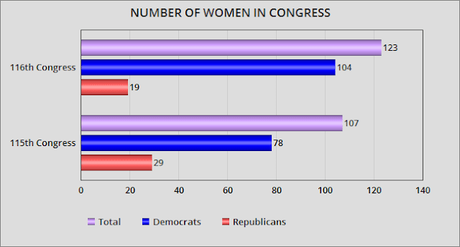 116th Congress Will Have A Record Number Of Women