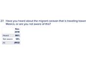 "What Americans Think Refugee ""Caravan"""