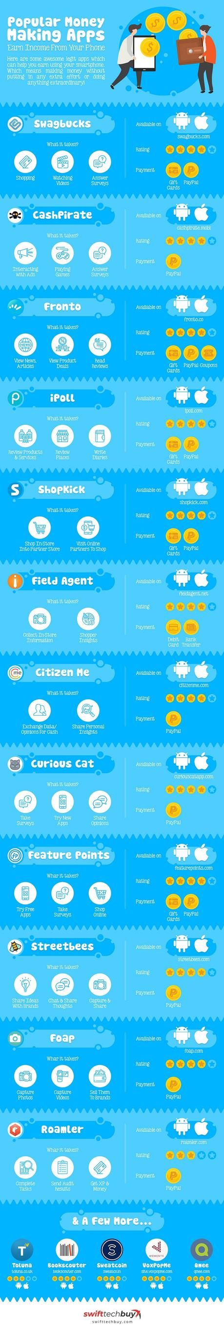12 Apps For Earning Money With Your Smartphone [Infographic]