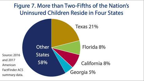 Number Of Uninsured Children Rose In 2017 Under Trump