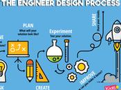 Engineering Design Thinking