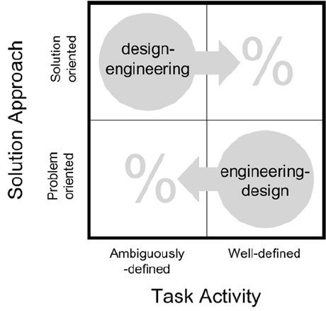 Engineering vs Design Thinking