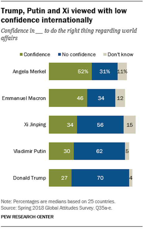 Trump Is The Least Trusted Of The Major World Leaders