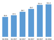 Uber Lyft: Revenue, Growth IPO.