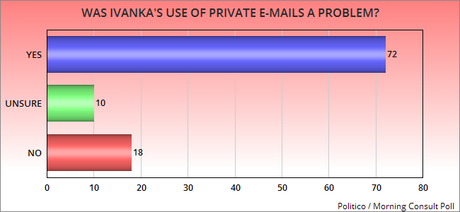 The American Public Is Unhappy With Ivanka Trump For Using Private E-Mails For Government Business