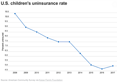 The Number Of Uninsured Children Climbed Last Year