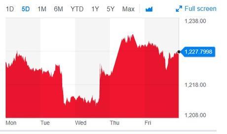 Dollar price chart December 2018