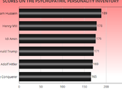 Trump Scores High Psychopathic Personality Inventory