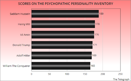 Trump Scores High On Psychopathic Personality Inventory