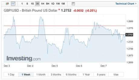 GBP/USD exchange rates chart on December 10, 2018