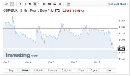 GBP/EUR exchange rates chart on December 10, 2018
