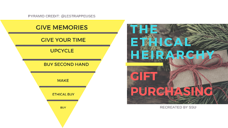 Shopping, Style and Us: India's Best Shopping and Self Help Blog - #sustainablegiving | The Ethical Heirarchy of Gift Purchasing by Les Trappeuses