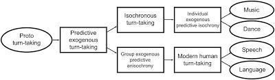 Isochrony in Human Rhythm
