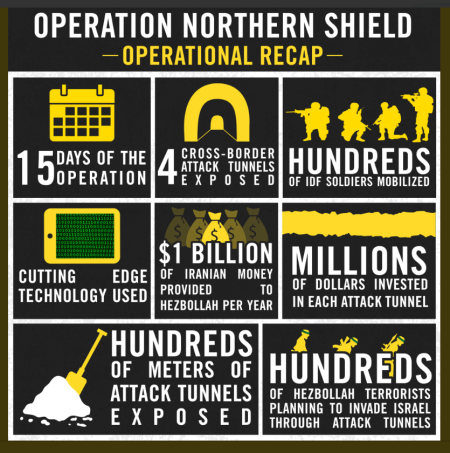 IDF vs Hezbollah Tunnel Warfare
