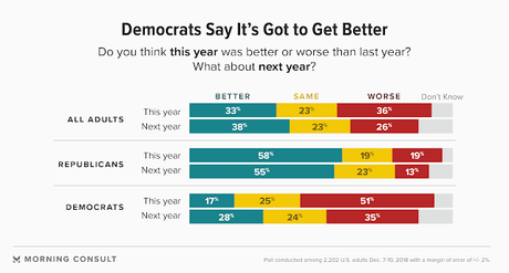 Did Things Get Better In 2018 - Most People Say NO