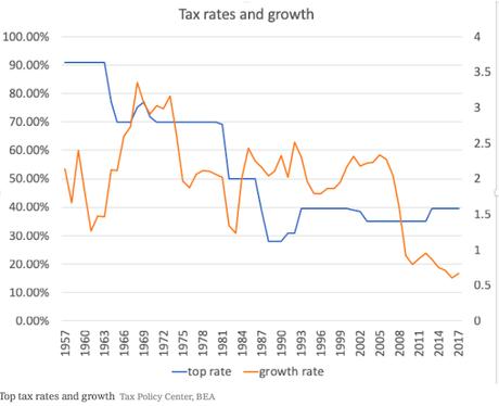 A 70% Top Marginal Tax Rate Makes Economic Sense