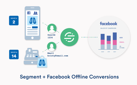 Tips to Track Offline Conversions