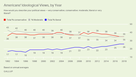 The Ideological Make-Up Of The American Public