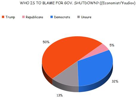 Polls Agree - Public Blames Trump For The Shutdown