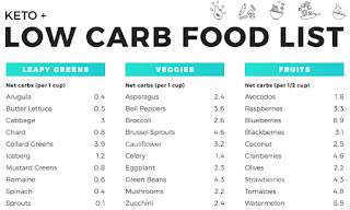 Image: Easy Low Carb Food List and Printable