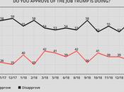 Trump's Approval Drops He's Blamed Shutdown
