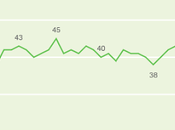 Trump's Average Approval 2018 Only