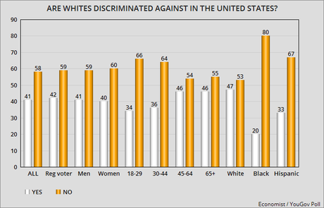 Over 40% Think Whites Suffer Discrimination In The U.S.