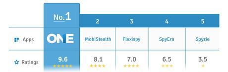 theonespy-main-comparison-app