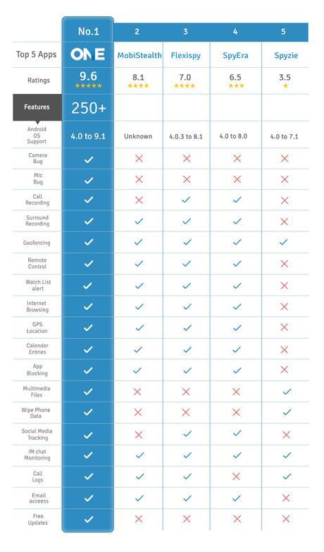 top-spy-app-comparison-feature-table