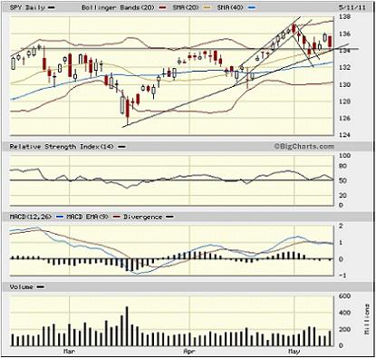 Sector Detector: Stocks Seeking Traction in Fits and Starts