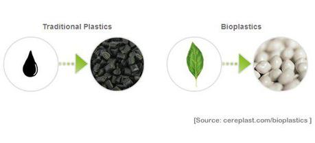 cereplast bioplastics vs traditional plastics