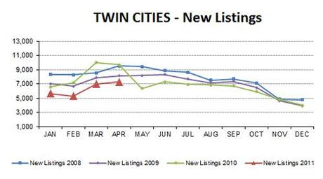 2011-04-newlistings