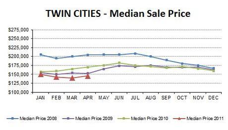 2011-04-medianprice4