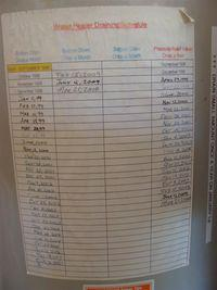 Water Heater Maintenance Chart